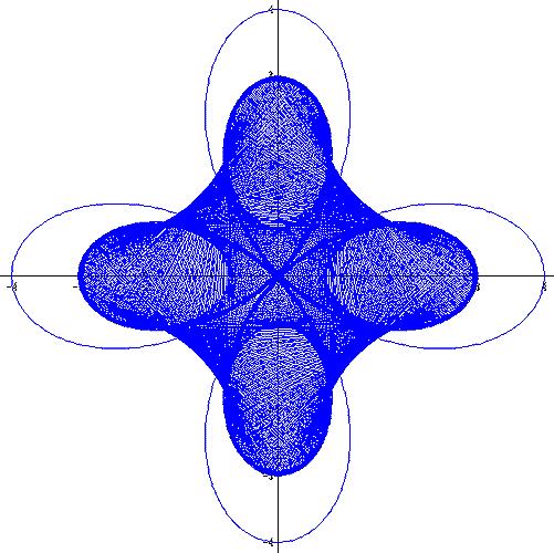Spirographik mit Winplot